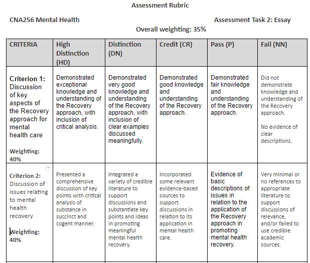 CNA256 - Mental Health - Rubric Assessment - Nursing Help