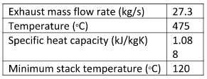Gas Turbine Exhaust Properties